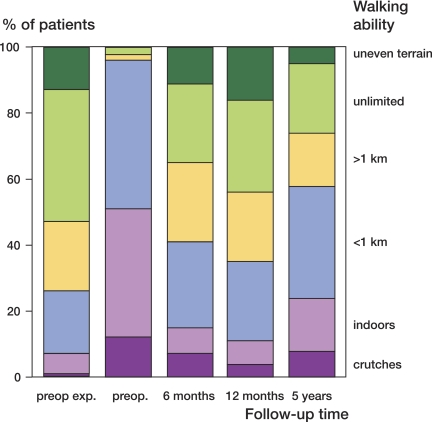 Frailty in older adults: evidence for a phenotype